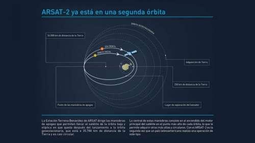 Las maniobras del Arsat-2 en el espacio
